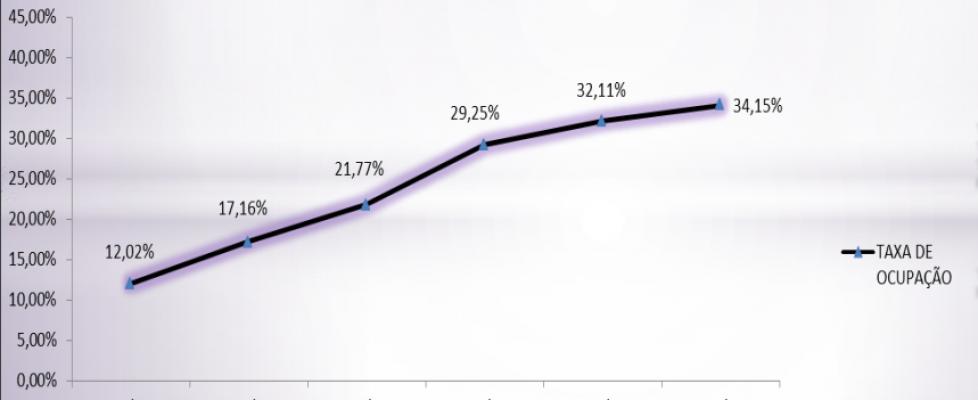 Pesquisa da ABIH-SP mede o fraco desempenho e a lenta recuperação da hotelaria no segundo semestre de 2020